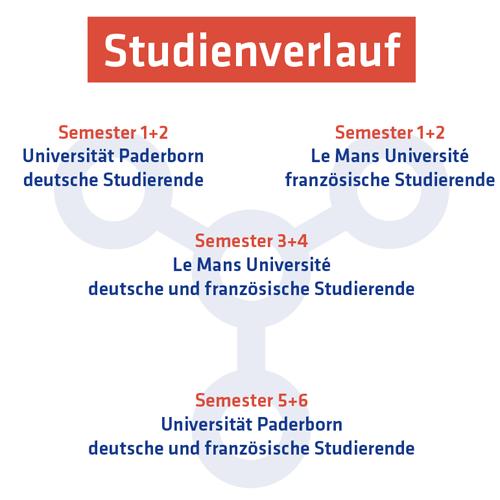 Studienverlauf Europäische Studien in Paderborn und Le Mans
